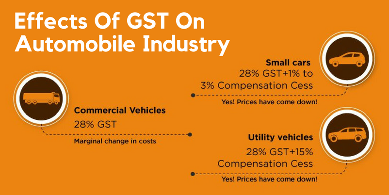 Effects Of GST On Automobile Industry