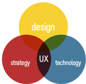 How To Make A Career In UX Design?