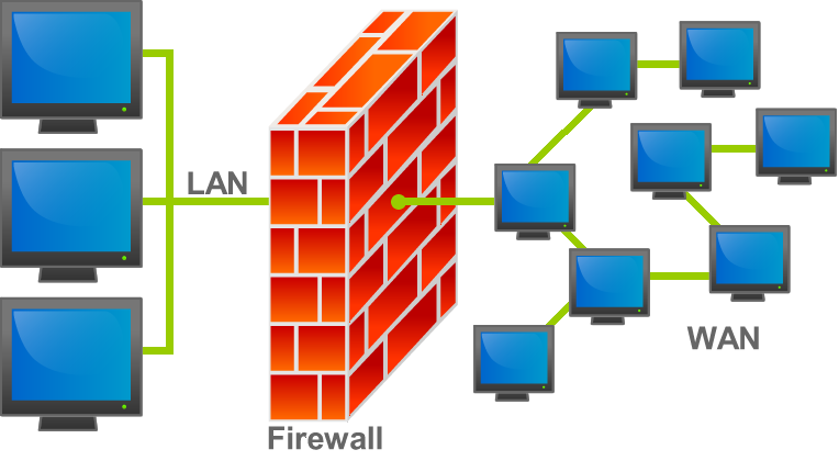 KNOW YOUR FIREWALL TO SAVE YOUR COMPUTER