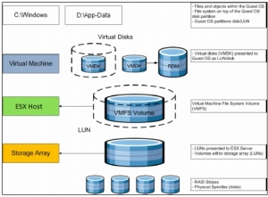 How Server Virtualization Is Beneficial For IT Infrastructure