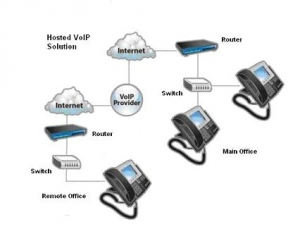 Cloud Based IP Business Phone System Gives More For Less