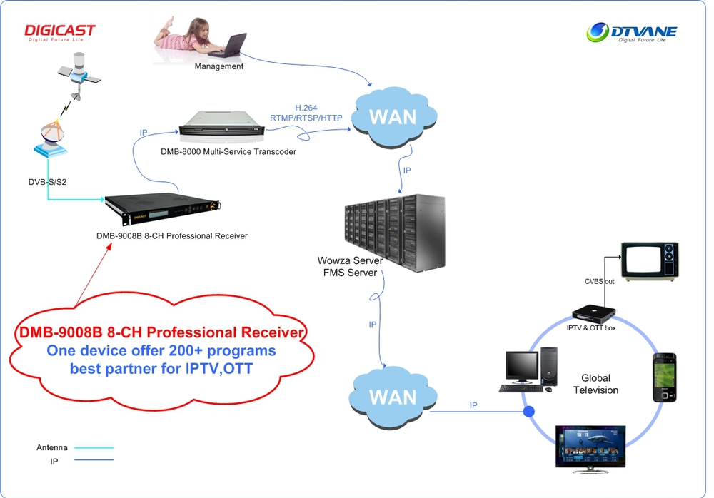 Headend - For Best IPTV Viewing Experience