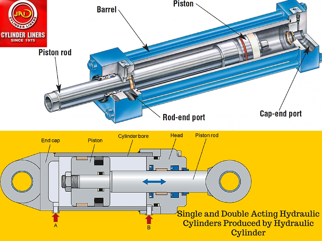 Cylinder and acting single acting cylinder double Difference between