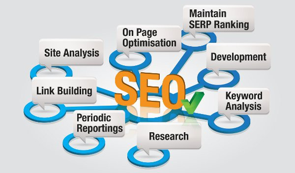 How Is SEO Considered To Be The Most Popular Technique In Demand On The World Wide Web?